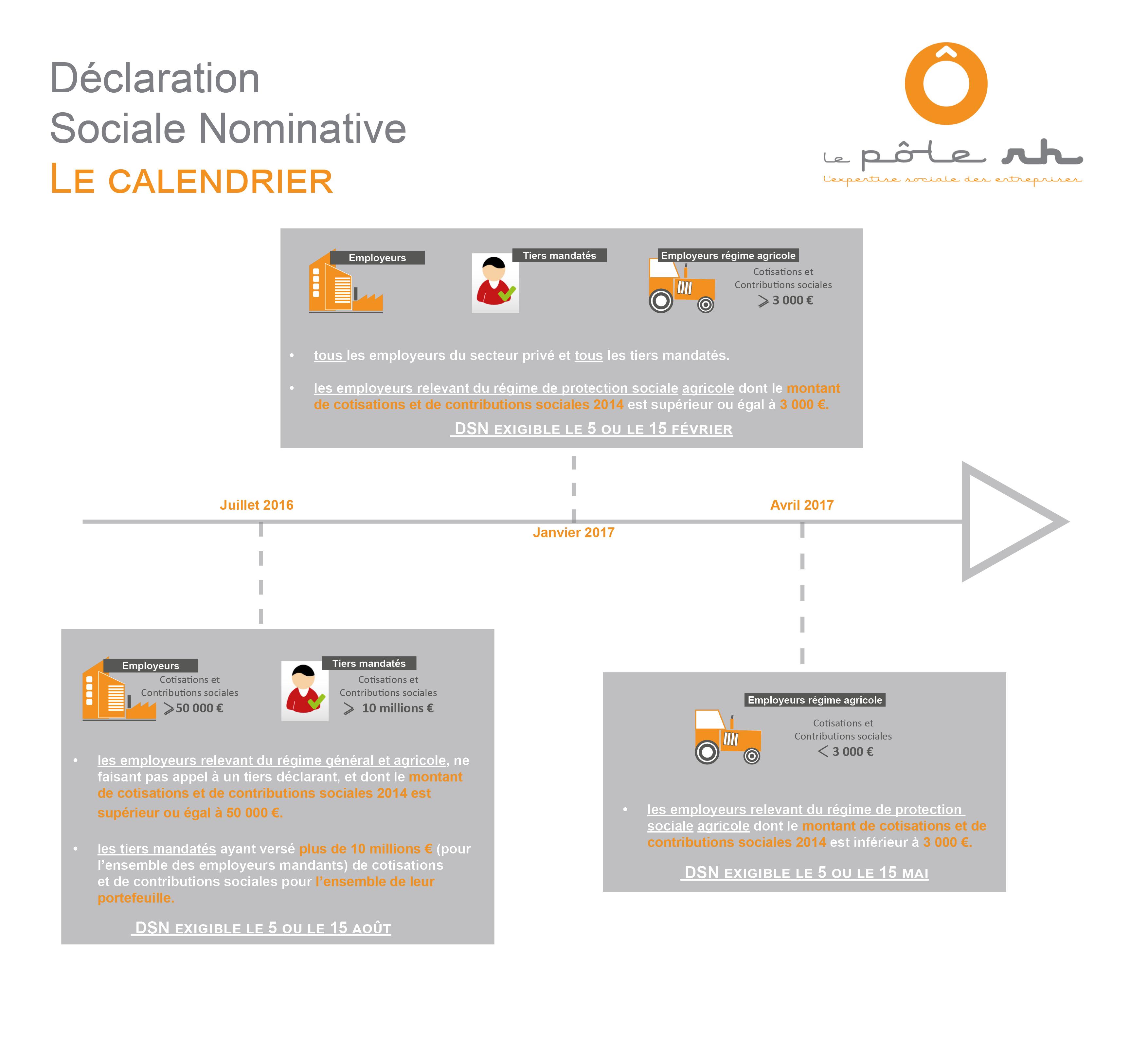 Calendrier Dsn.Declaration Sociale Nominative Le Calendrier De Mise En